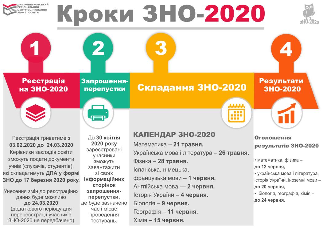krok zno 202012